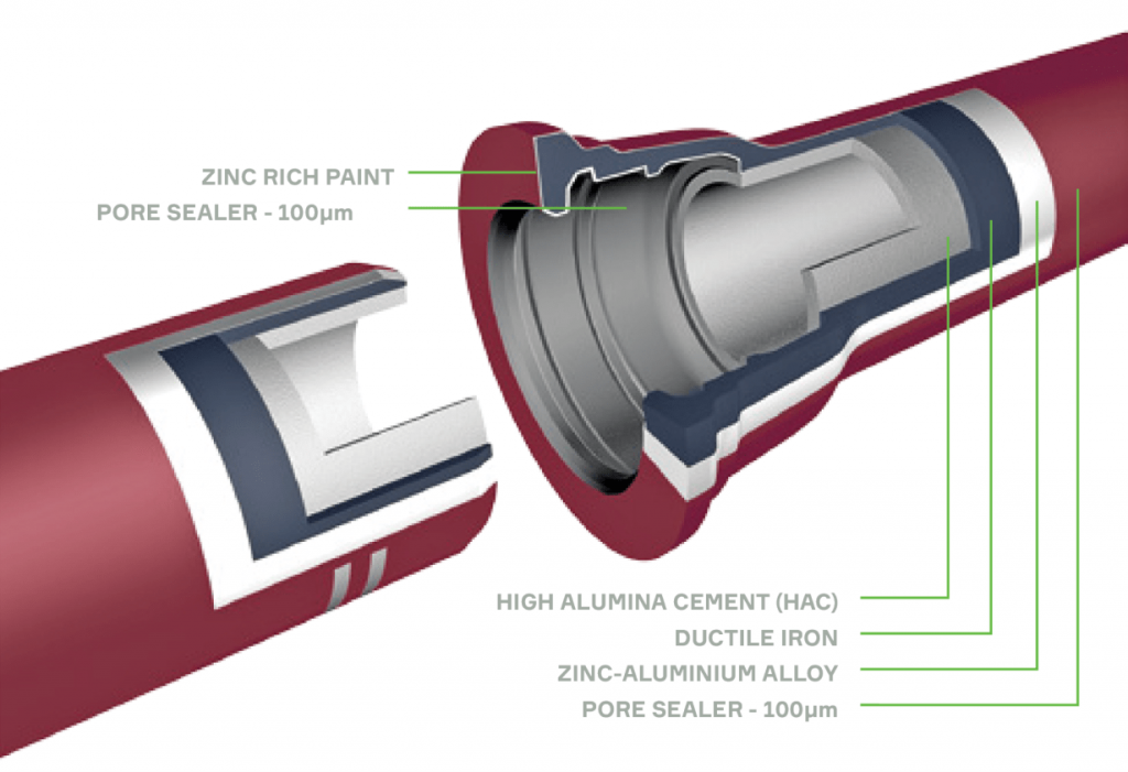 Zinalium Integral Cement mortar lining cross section