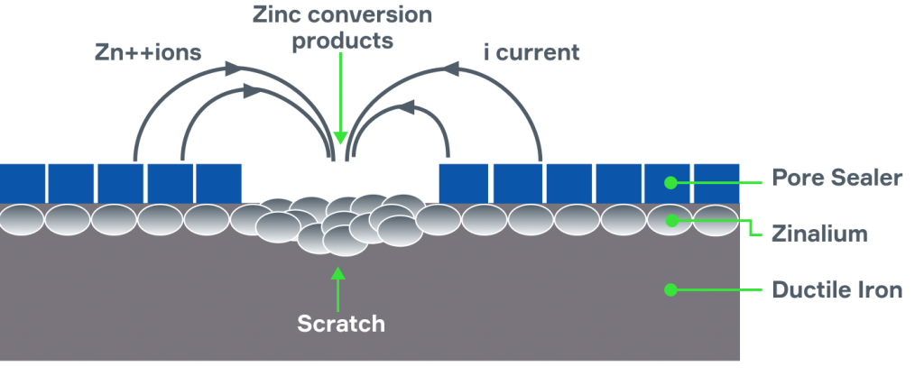 Diagram showing zinc ions reacting with surrounding soil to galvanise